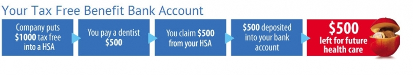 Your Tax Free Benefit Bank Account